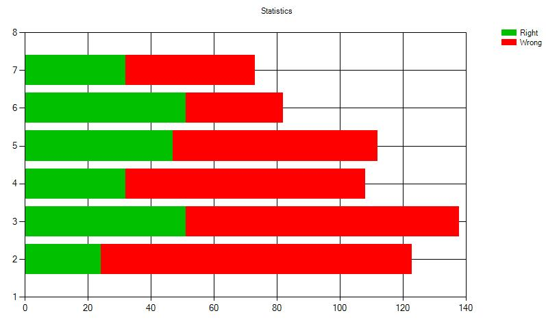 dotNet WinForms Chart control
